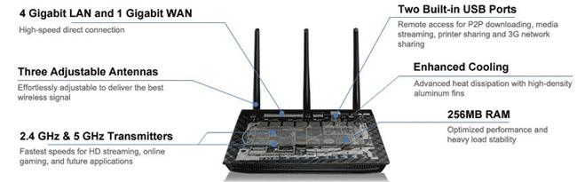 Best OpenVPN Wireless-AC Router - High Powered Asus RT-AC66U DD-WRT OpenVPN