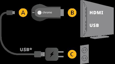 Setup for Google Chromecast