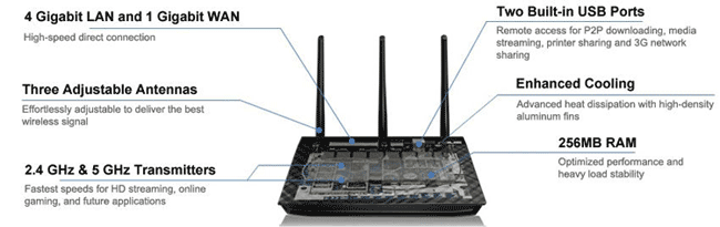 Fix Asus Router Security Flaw -  Wireless-AC Router - High Powered Asus RT-AC66U DD-WRT OpenVPN
