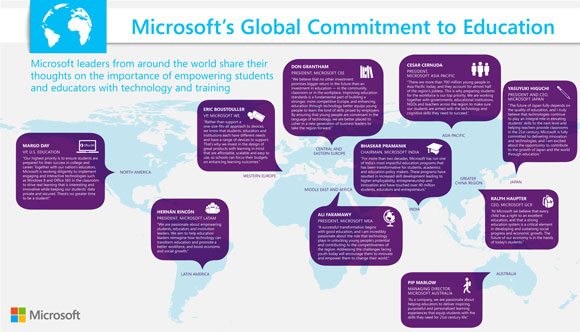 Microsoft's global commitment to education