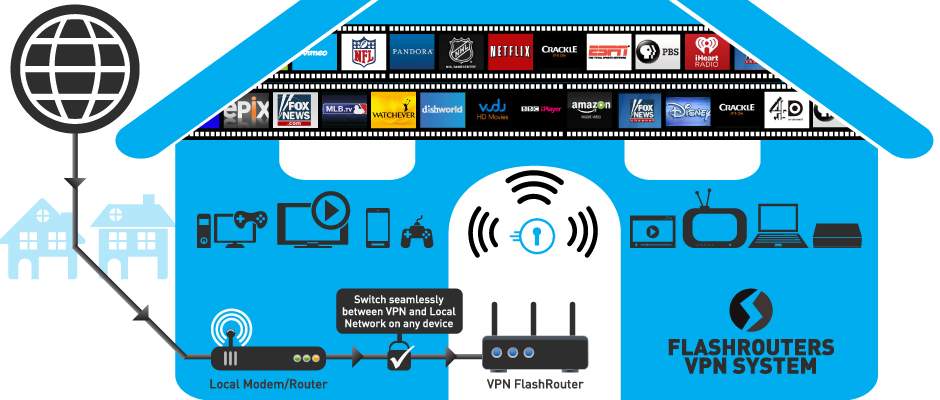 Use SaferVPN on Roku 3, AppleTV, iPad, Samsung Galaxy all at the same time