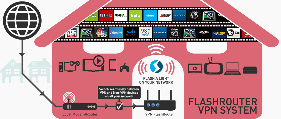 Use a FlashRouter in a Two Router Setup - Local & VPN
