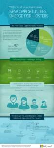MSFT_2015Hosting_Infographic_v3