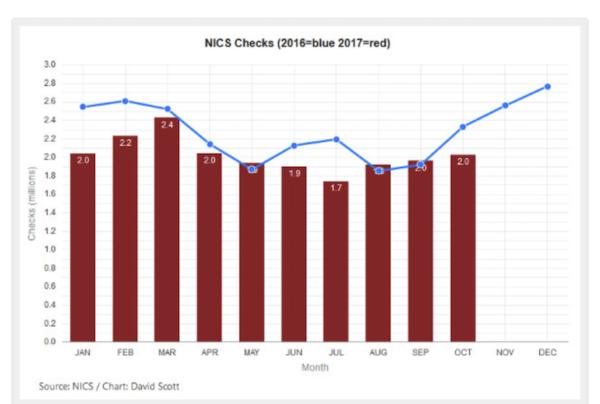 2017 NICS checks (courtesy ammoland.com)